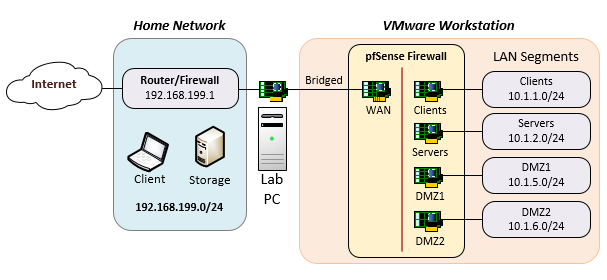 Home lab with pfsense vmware workstation outsidesys lab1 ccuart Gallery